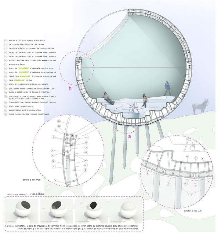 Anclaje esfera