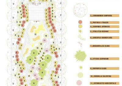 Diseño de Jardines y paisajismo Proyectos